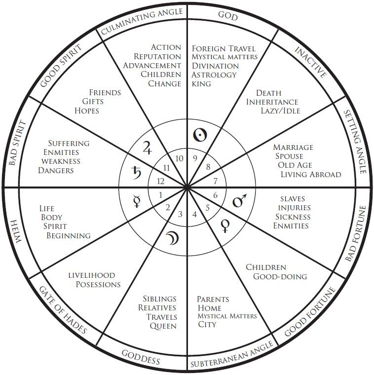 Whats More Accurate House System Astrologers Community
